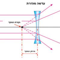 תמונה 2. עדשה מפזרת (מספר שלילי) גורמת להרחקת המוקד בקוצר ראייה אל מישור הרשתית.