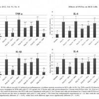 תמונה מהמאמר על ההשפעה נוגדת הדלקת של חומצה אלפא-לינולאית על תאי אפיתל של הקרנית.