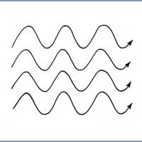 תמונה 2. בניגוד לאור הרגיל, קרינת הלייזר מונוכרומטית, מקוטבת וקוהרנטית.