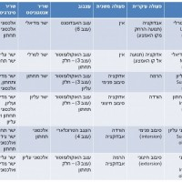 טבלה 1. פעולות עיקריות ומשניות, עצבוב, אגוניסטים ואנטגוניסטים.