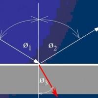 תמונה 1. קרני האור משנות כיוון במעבר מסביבה אחת לשניה, תופעה הנקראת שבירת קרני האור.