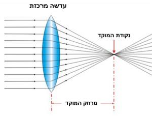 תמונה 2. מרחק המוקד קובע את כח השבירה של העדשה.