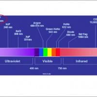 תמונה 4. ספקטרום אורכי הגל. האקסימר לייזר נמצא בתחום העל סגול, 193 נאנומטר (מוקף באדום).